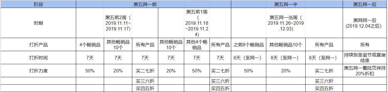 2019年黑五网一-促销计划表-xiaoyuer101.com