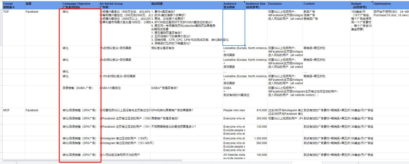 2019黑五网一-促销季广告漏斗-广告系列目标-广告类型-xiaoyuer101.com