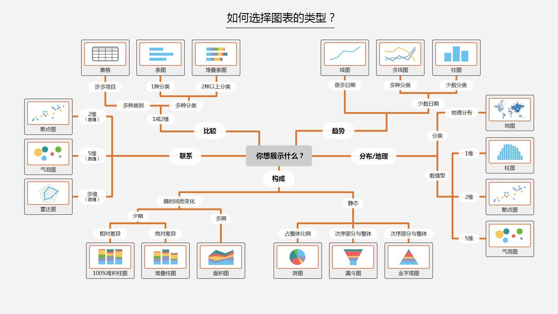 图表类型-xiaoyuer101.com