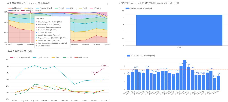 Google-Data-Studio-可视化报表-xiaoyuer101.com