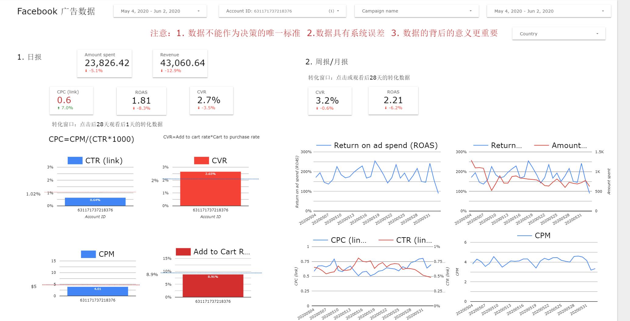 1.1 Google Data Studio-Facebook 广告报表-xiaoyuer101.com
