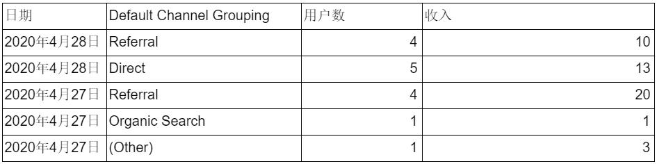 Google data studio-表1.1 流量渠道数据表-xiaoyeur101.com